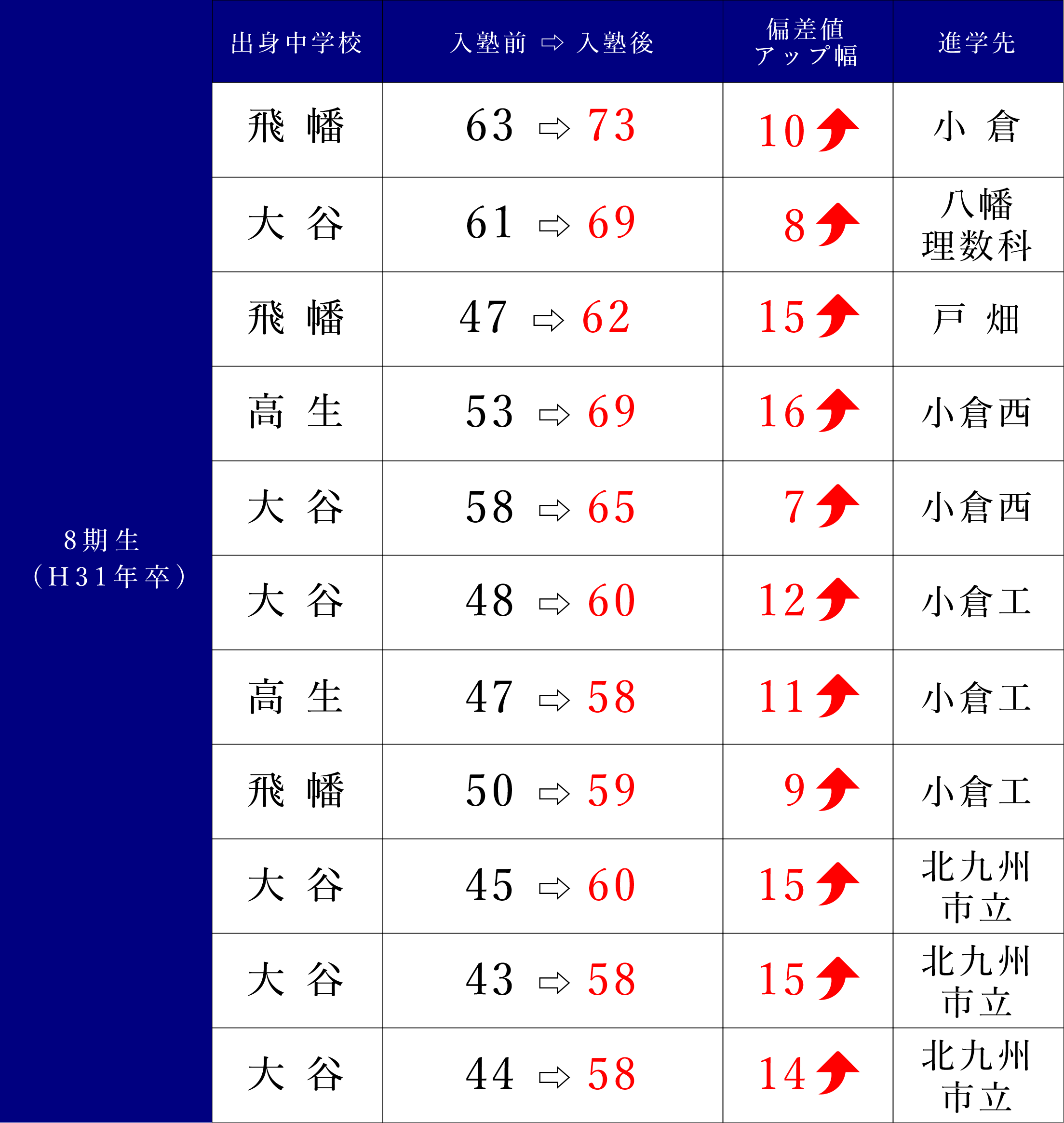 8期生(H31年卒)