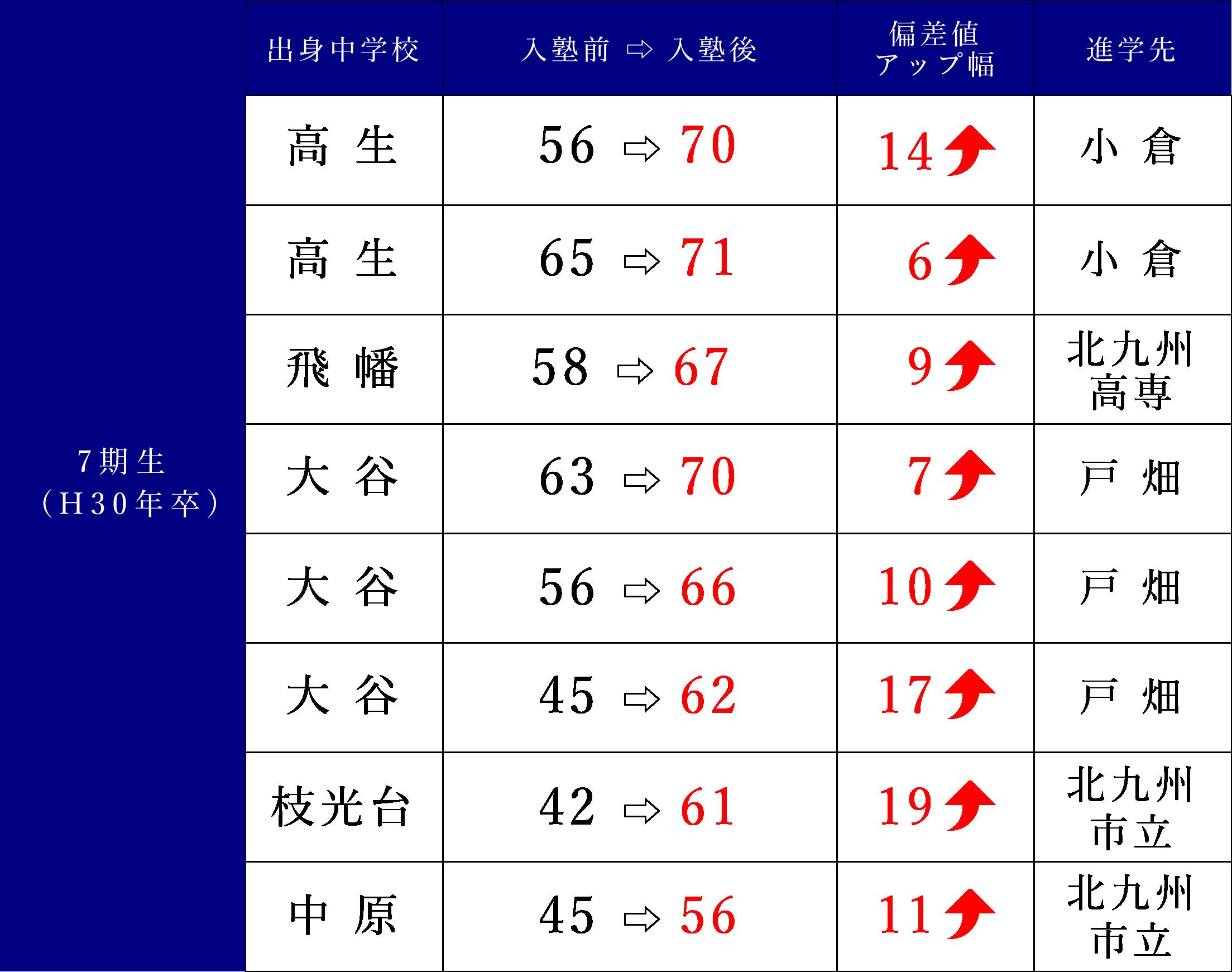 7期生(H30年卒)