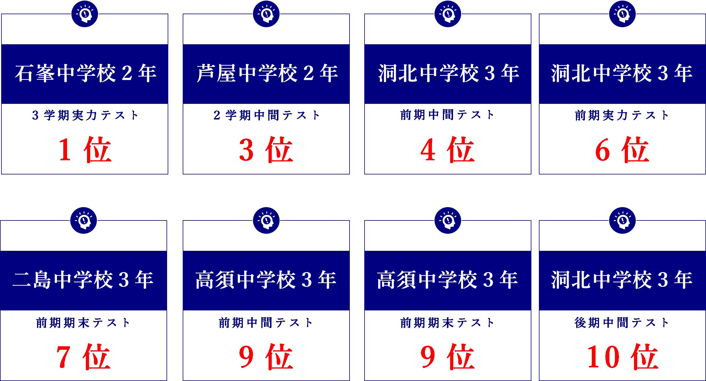 高須校実績表