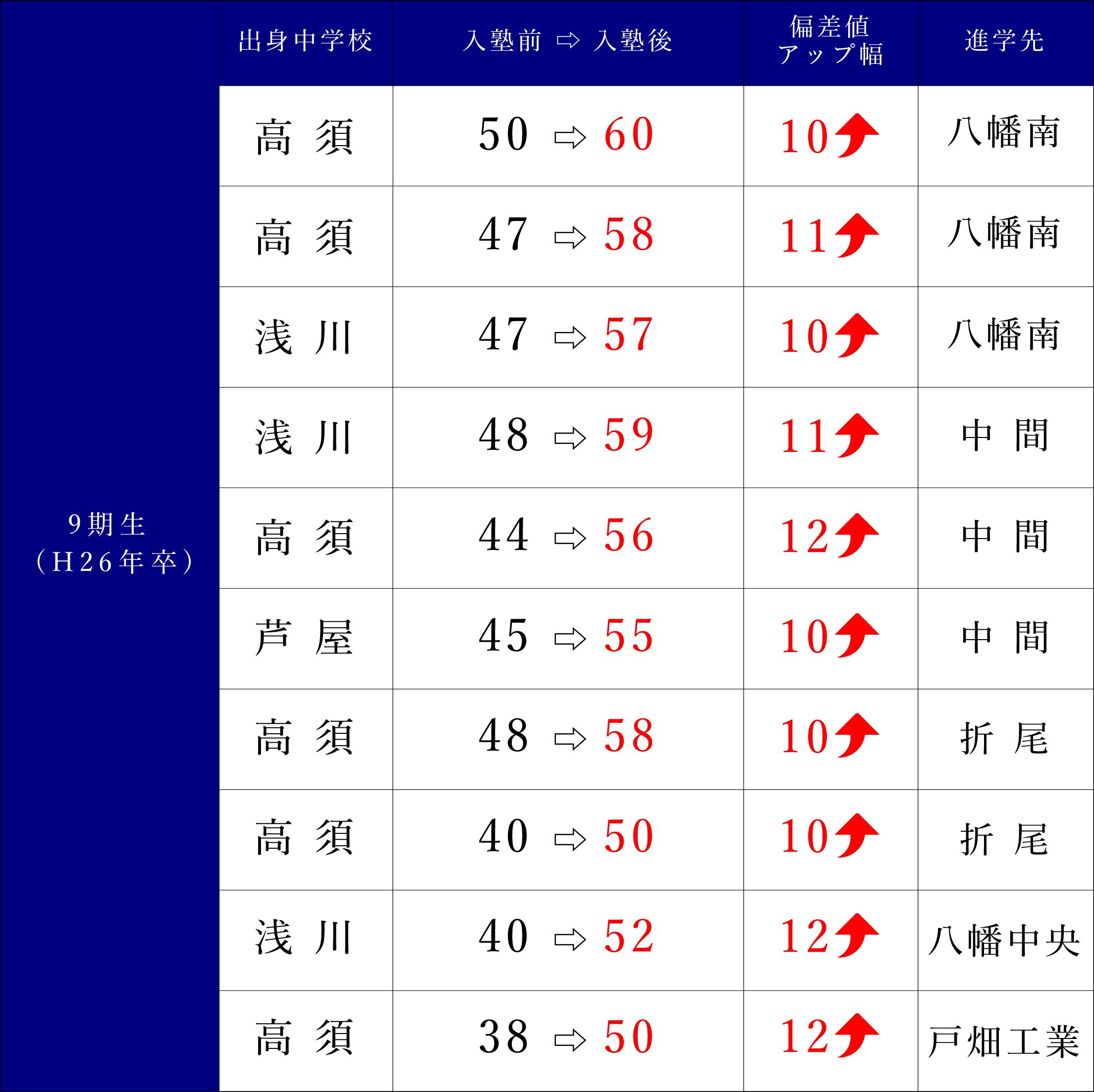 09期生(H26年卒)