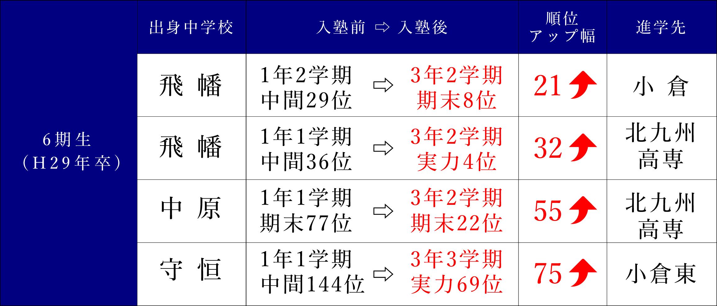 6期生(H29年卒)