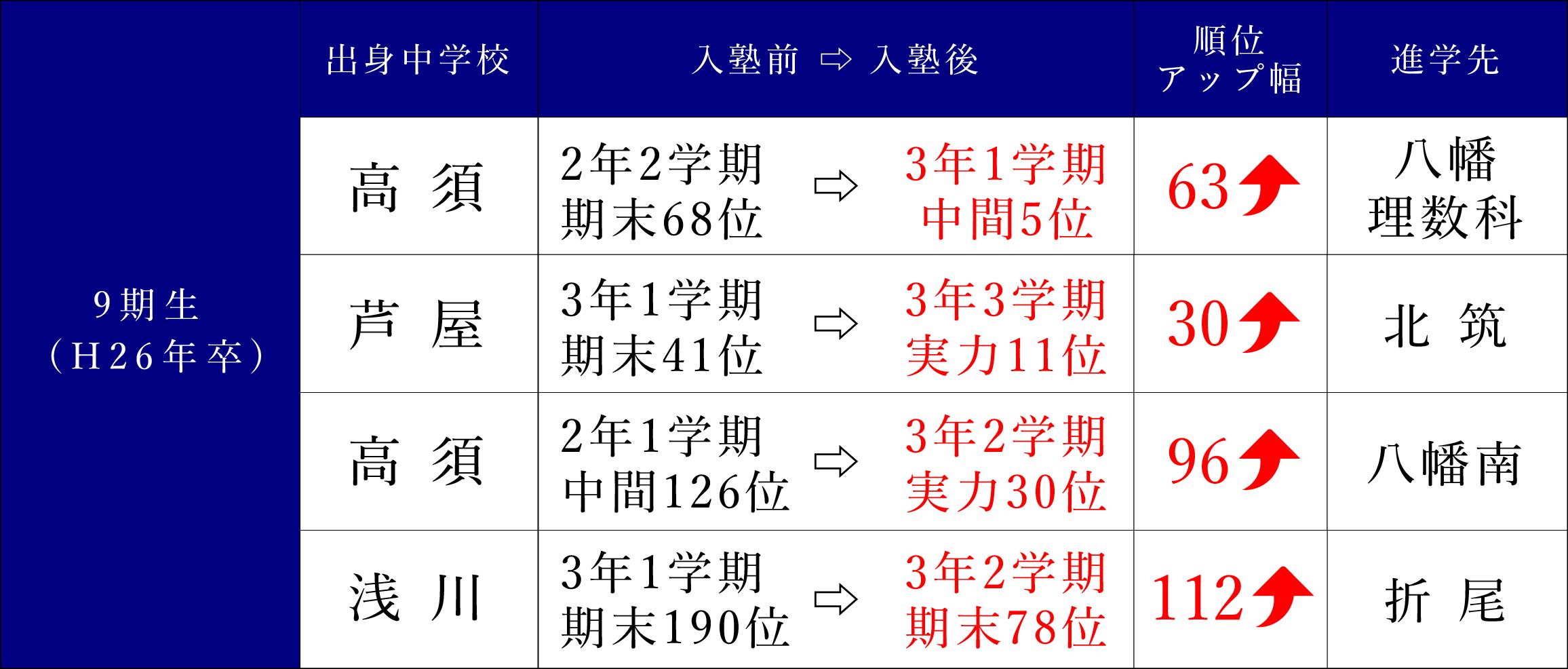 9期生(H26年卒)