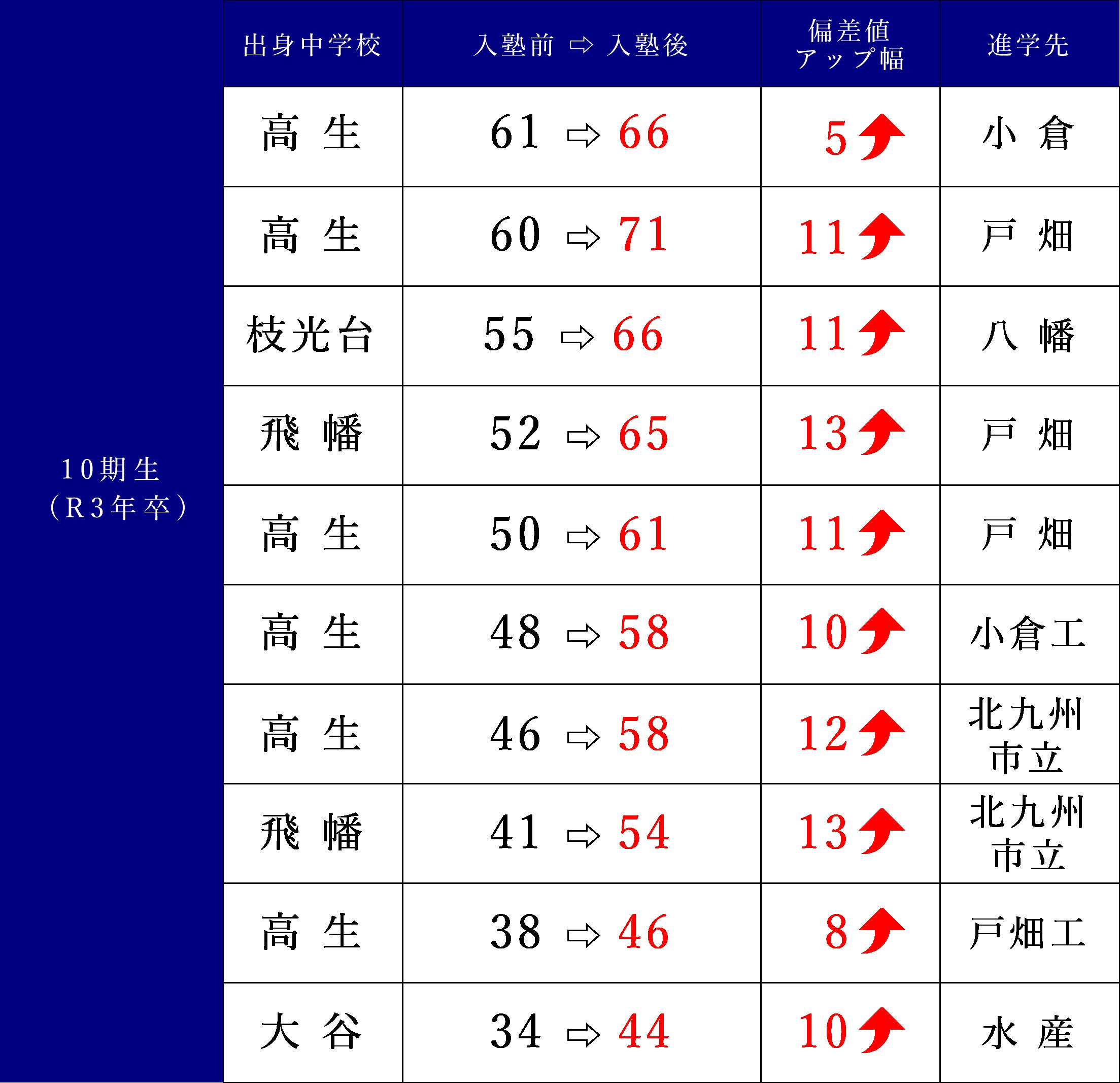 10期生(R3年卒)